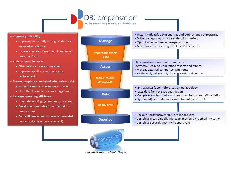 DBCompensation_overview